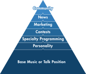 Coleman Insights Image Pyramid